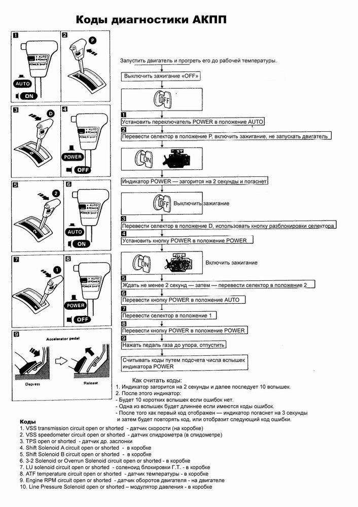 коды неисправностей автоматических коробок передач фирмы nissan